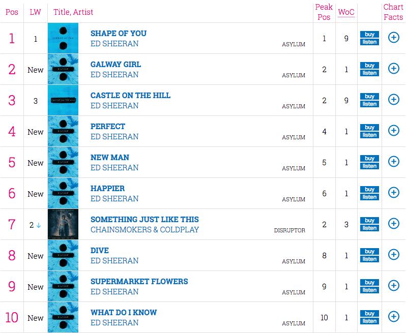 Ed Sheeran Official Charts